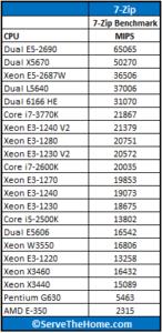 Intel-Xeon-E3-1240-V2-7-Zip-146x300