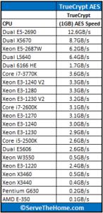 Intel-Xeon-E3-1240-V2-TrueCrypt-146x300