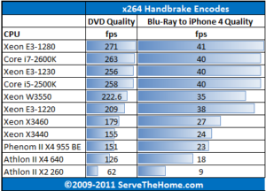 Intel-Xeon-E3-1280-Handbrake-x264-Encoding-300x216