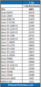 Intel-Xeon-E3-1280-V2-7-Zip-143x300