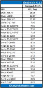 Intel-Xeon-E3-1280-V2-Cinebench-148x300
