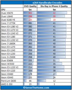 Intel-Xeon-E3-1280-V2-Handbrake-241x300