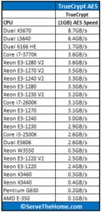 Intel-Xeon-E3-1280-V2-TrueCrypt-AES-144x300