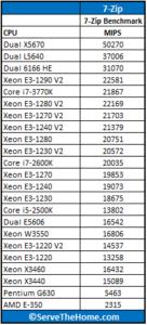 Intel-Xeon-E3-1290-V2-7-Zip-136x300