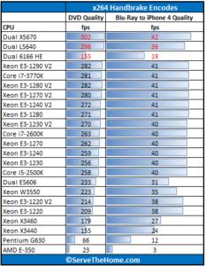 Intel-Xeon-E3-1290-V2-Handbrake-233x300