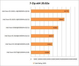 soft_e5-2630lv3_7-zip-300x250