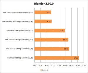 soft_e5-2630lv3_blender-300x250